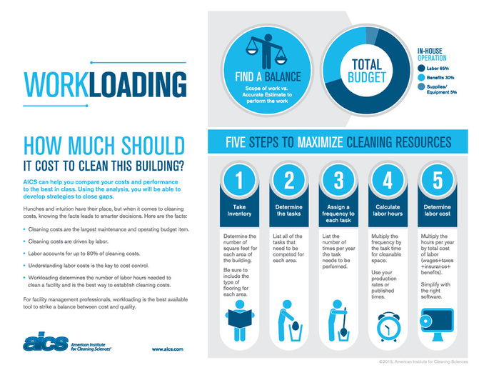 Workloading info graphic on cost to clean in five steps